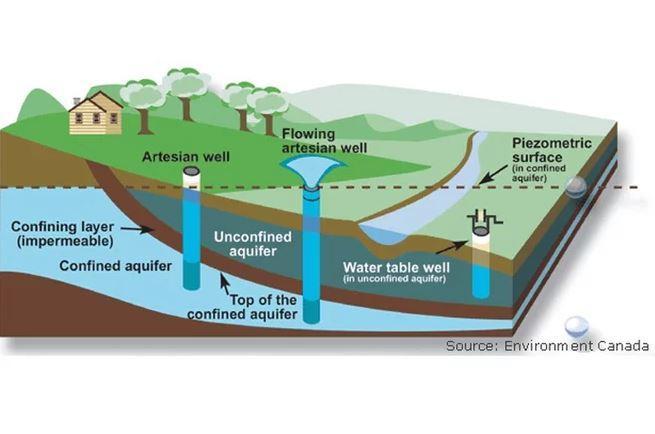 سفرههای آب زیرزمینی