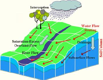 مدل های هیدرولوژیکی