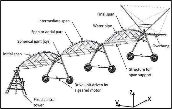 سیستم آبیاری بارانی دوار مرکزی