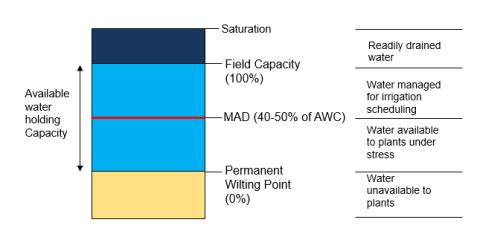 نقطه پتانسیلی ظرفیت زراعی(Field Capacity)