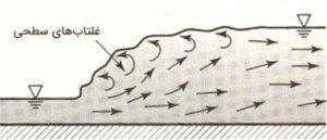 انواع پرش هیدرولیکی